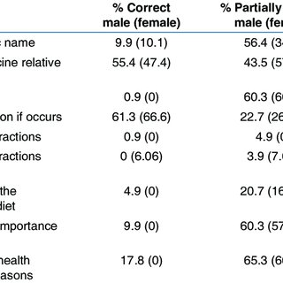 (PDF) Evaluation of Knowledge and Awareness of Patients
