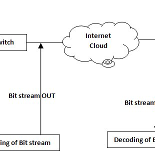 (PDF) Performance Enhancement for QoS in VoIP Applications