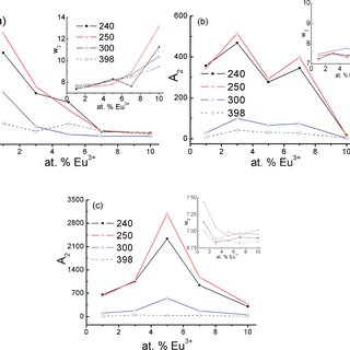 (a) Mono-and (b) bi-exponential fittings to luminescence