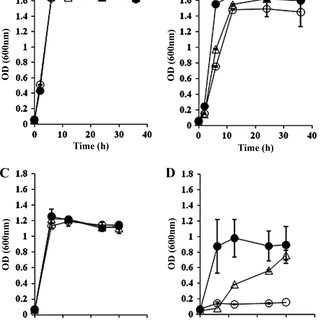 (PDF) Improvement of Multiple-Stress Tolerance and Lactic