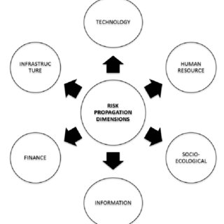 Enterprise based POLDAT methodology (Source: 'The