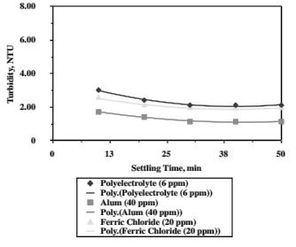 Effect of Settling Time on Turbidity (Coagulation Time 2