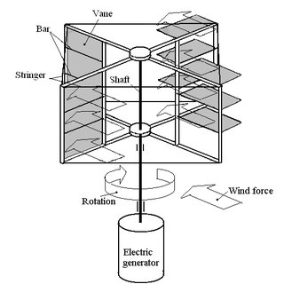 (PDF) Design of Vertical Axis Wind Turbine with Movable Vanes