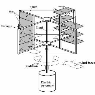 (PDF) Design of flat vanes vertical axis wind turbine