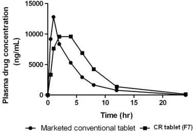 Comparative in vivo pharmacokinetic study of marketed