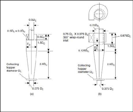 Standard Cyclone dimension as per stairmand (a) high