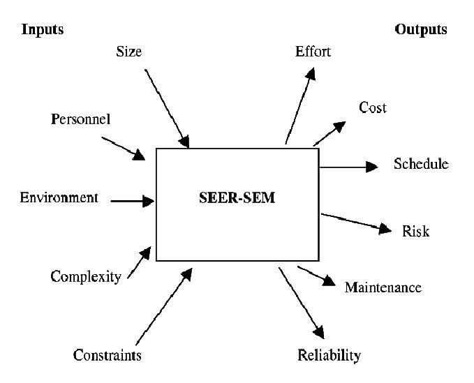 SEER-SEM Inputs & Outputs SEER for Software (SEER-SEM) is