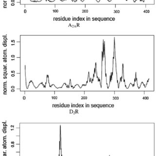 The NSAD spectrum of residues in A 2A R and D 2 R