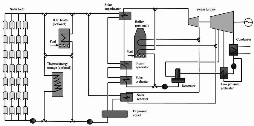 Parabolic trough solar power plant schematic flow diagram