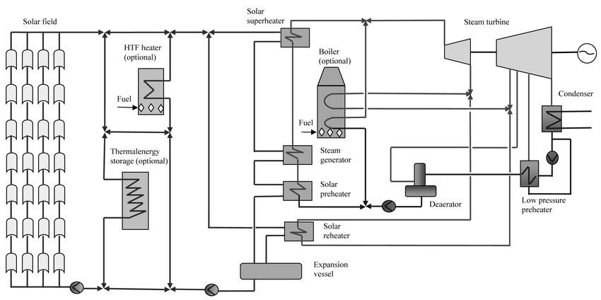 Parabolic trough solar power plant schematic flow diagram