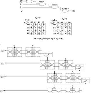 Simulation result of the 1-bit magnitude comparator