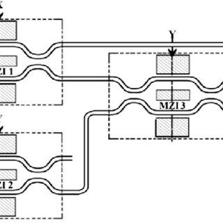 (PDF) Design of D Flip-flop and T Flip-flop using Mach