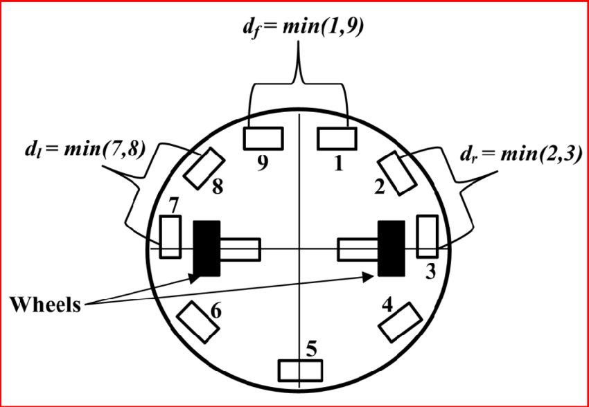 15: Infrared proximity sensor distribution of Khepera-III