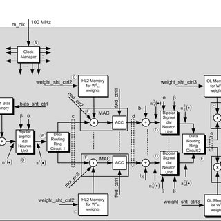Global block diagram of clock manager, data acquisition