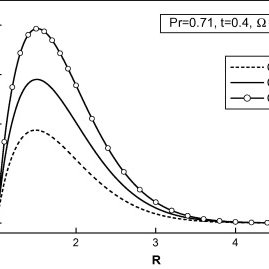 Temperature profile for different Prandtl number at R=1.4