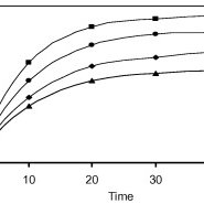 Absorbance vs. time graphs for the reaction of FLD