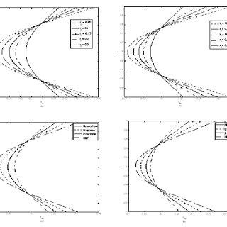 (PDF) Dispersion of a solute in a Herschel–Bulkley fluid