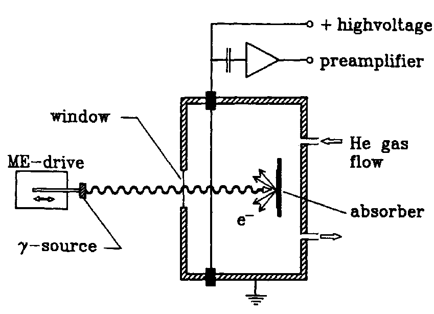 4: Schematic diagram of a CEMS gas flow proportional