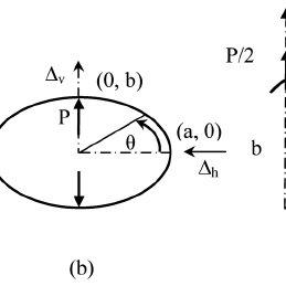 Elliptical ring geometries: (a) concentric ellipses, (b