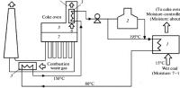 Flow diagram of CMC process. 1Dryer; 2furnace; 3heat