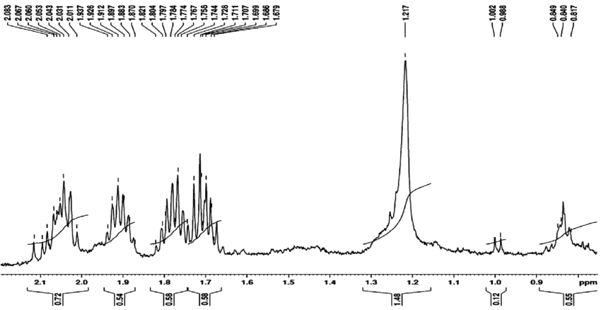 H-NMR spectrum of FITC labeled asparaginase bound silver