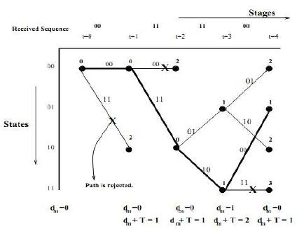 Trellis diagram for a hard-decision adaptive Viterbi