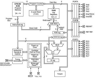 CPU architecture Figure 3-2 shows the CPU architectural