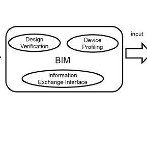(PDF) Sustainable Design Analysis and BIM Integration