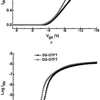 Basic electrical characteristics of oxide TFT and memory