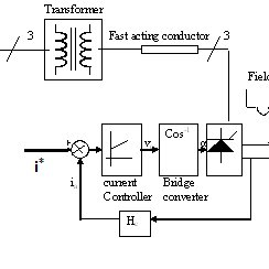 (PDF) Optimal Gain Tuning of PI Current Controller with