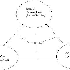 (PDF) Load frequency control of three area interconnected