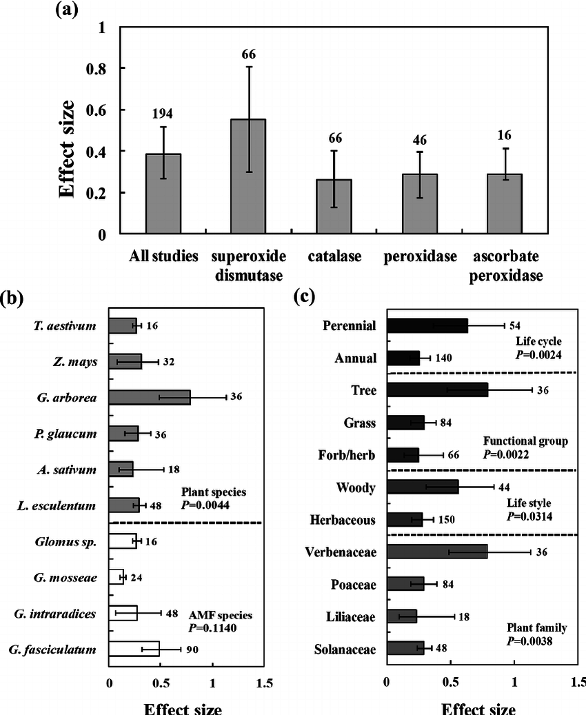Effect sizes of antioxidant enzyme analysis as a function