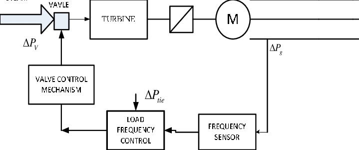 Block diagram of Automatic load frequency control