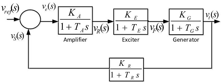 Draw The Schematic Diagram Of Automatic Voltage Regulator