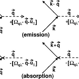 Diagrams for changes of the electron momentum due to