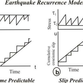 Earthquake plots with M s ≥ 5 . 5 for the period 1906–2008