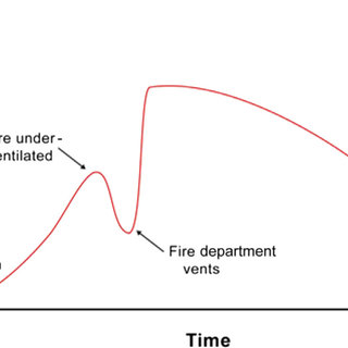 (PDF) The trends of fire outbreaks in Ghana and ways to