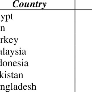 Naval Assets in selected neighbours to Muslim Countries