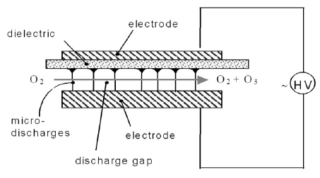 Schematic drawing of a capacitor arrangement for ozone