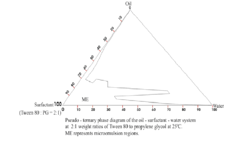 propylene phase diagram 3 motor wiring diagrams oil and water all data for microemulsion percent concentration of envelopes