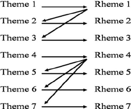 Textual metafunction analysis