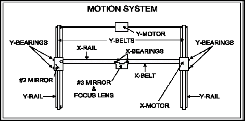 4.9: schematic diagram of the control panel of a laser