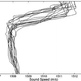 Thermistor chain data. The contours from the top down are