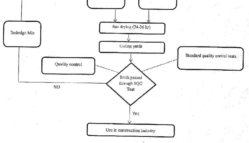 Methodology for Fal-G Bricks. EXPERIMENT ON STRENGTH OF