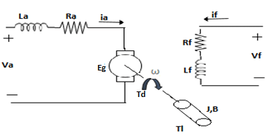 Circuit Diagram of a Separately Excited DC Motor FIELD AND