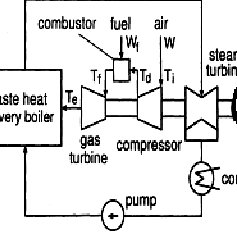 (PDF) Performance Analysis of Combined Cycle Gas Turbine