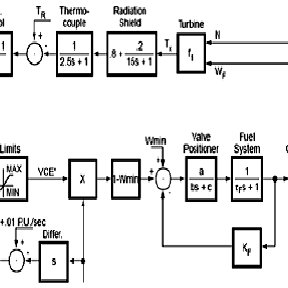 shows a SIMULINK model of the combined cycle plant. It