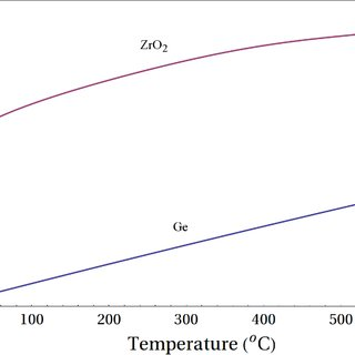 Fig. A.1 . Leakage current density in MOS capacitor grown