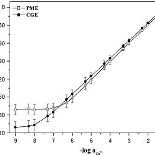 Potentiometric titration curve of 20 mL 1.0 × 10 − 3 mol L