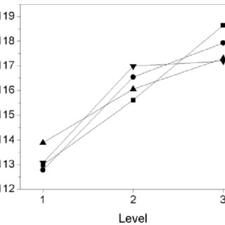 (PDF) Fatty acid methyl ester production from acid oil